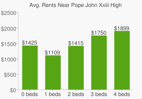 Graph of average rent prices for Pope John Xxiii High School
