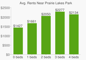Graph of average rent prices for Prairie Lakes Park