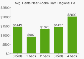 Graph of average rent prices for Adobe Dam Regional Park