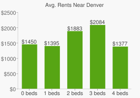Graph of average rent prices for Denver