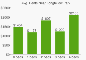 Graph of average rent prices for Longfellow Park