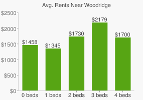Graph of average rent prices for Woodridge