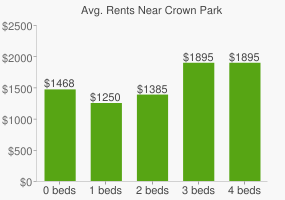 Graph of average rent prices for Crown Park