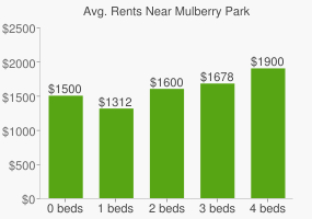 Graph of average rent prices for Mulberry Park