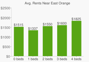 Graph of average rent prices for East Orange