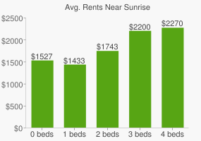 Graph of average rent prices for Sunrise
