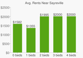 Graph of average rent prices for Sayreville