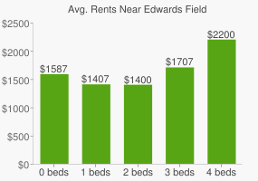 Graph of average rent prices for Edwards Field