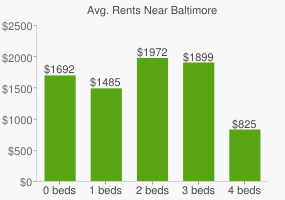 Graph of average rent prices for Baltimore