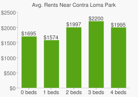 Graph of average rent prices for Contra Loma Park