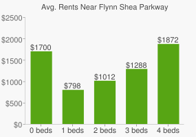 Graph of average rent prices for Flynn Shea Parkway