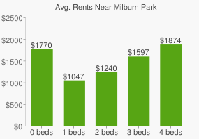 Graph of average rent prices for Milburn Park