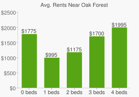Graph of average rent prices for Oak Forest