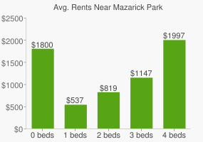 Graph of average rent prices for Mazarick Park