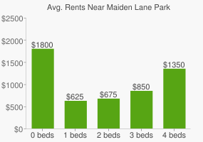 Graph of average rent prices for Maiden Lane Park