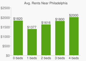 Graph of average rent prices for Philadelphia