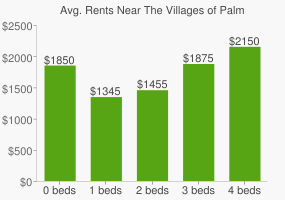 Graph of average rent prices for The Villages of Palm Beach Lakes West Palm Beach