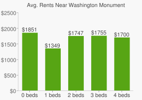 Graph of average rent prices for Washington Monument