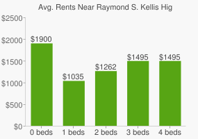 Graph of average rent prices for Raymond S. Kellis High School