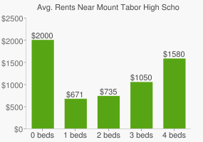 Graph of average rent prices for Mount Tabor High School