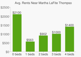 Graph of average rent prices for Martha LaFite Thompson Nature Sanctuary