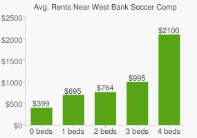 Graph of average rent prices for West Bank Soccer Complex