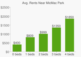Graph of average rent prices for MicMac Park