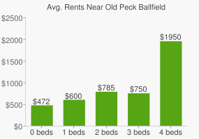Graph of average rent prices for Old Peck Ballfield