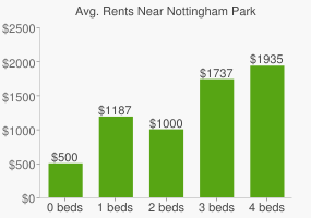 Graph of average rent prices for Nottingham Park