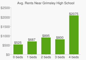 Graph of average rent prices for Grimsley High School