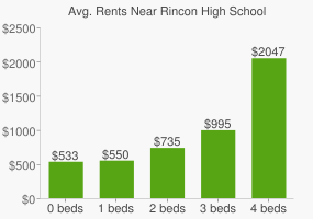 Graph of average rent prices for Rincon High School