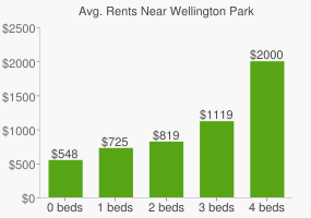 Graph of average rent prices for Wellington Park
