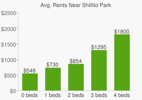Graph of average rent prices for Shillito Park