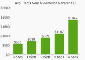 Graph of average rent prices for MidAmerica Nazarene University