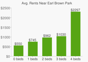 Graph of average rent prices for Earl Brown Park