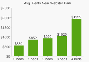 Graph of average rent prices for Webster Park
