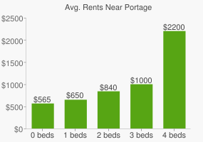 Graph of average rent prices for Portage