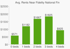 Graph of average rent prices for Fidelity National Financial Headquarters