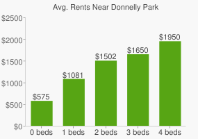 Graph of average rent prices for Donnelly Park