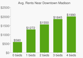 Graph of average rent prices for Downtown Madison