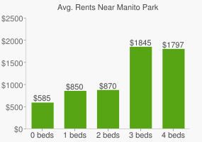 Graph of average rent prices for Manito Park