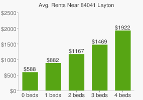 Graph of average rent prices for 84041 Layton