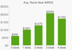 Graph of average rent prices for BIRDS