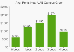 Graph of average rent prices for UAB Campus Green