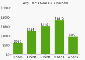 Graph of average rent prices for UAB Minipark