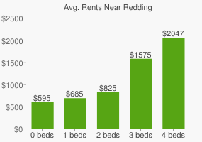 Graph of average rent prices for Redding