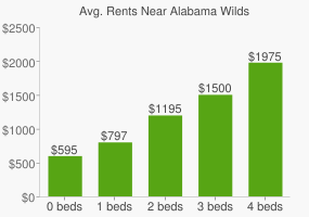 Graph of average rent prices for Alabama Wilds