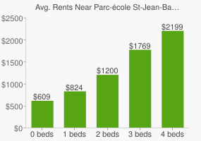 Graph of average rent prices for Parc-école St-Jean-Baptiste