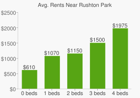 Graph of average rent prices for Rushton Park