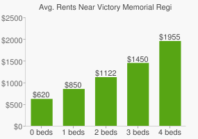 Graph of average rent prices for Victory Memorial Regional Park